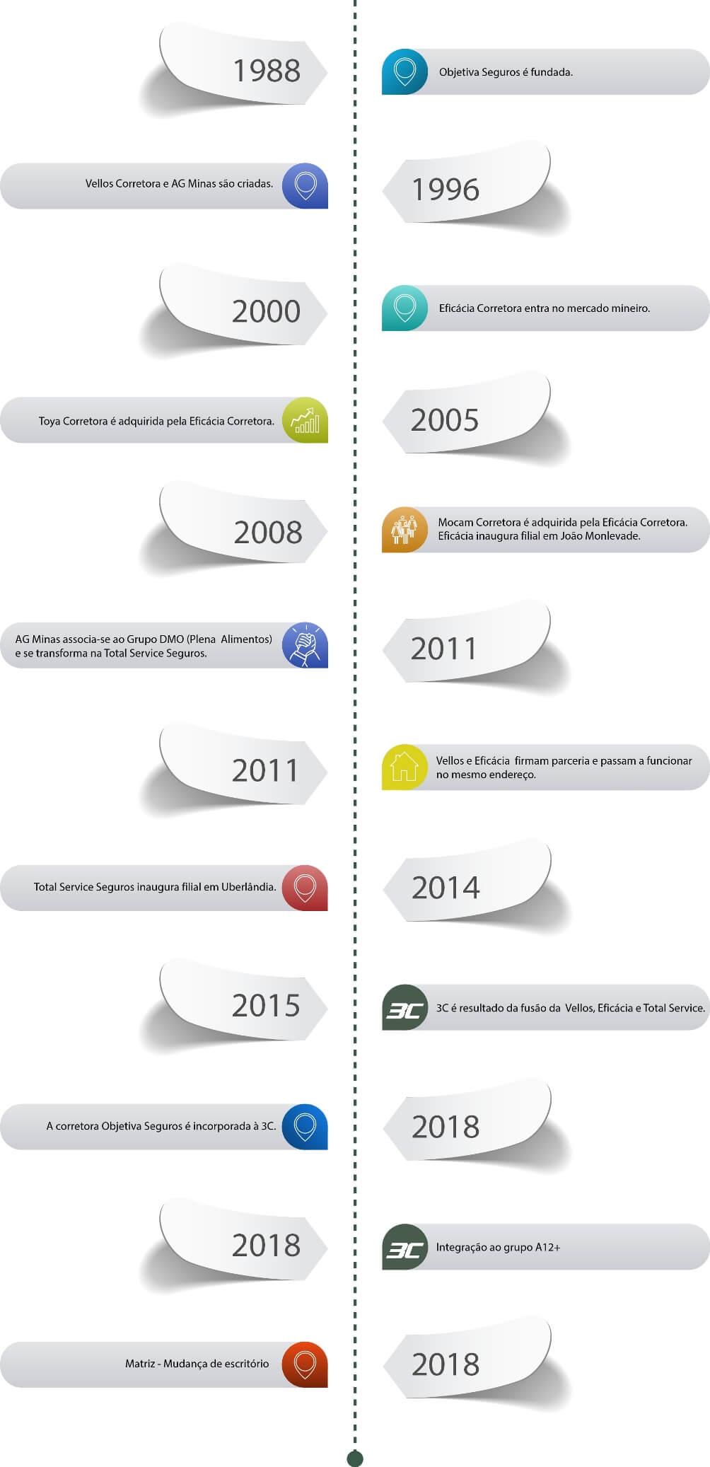 timeline-v3